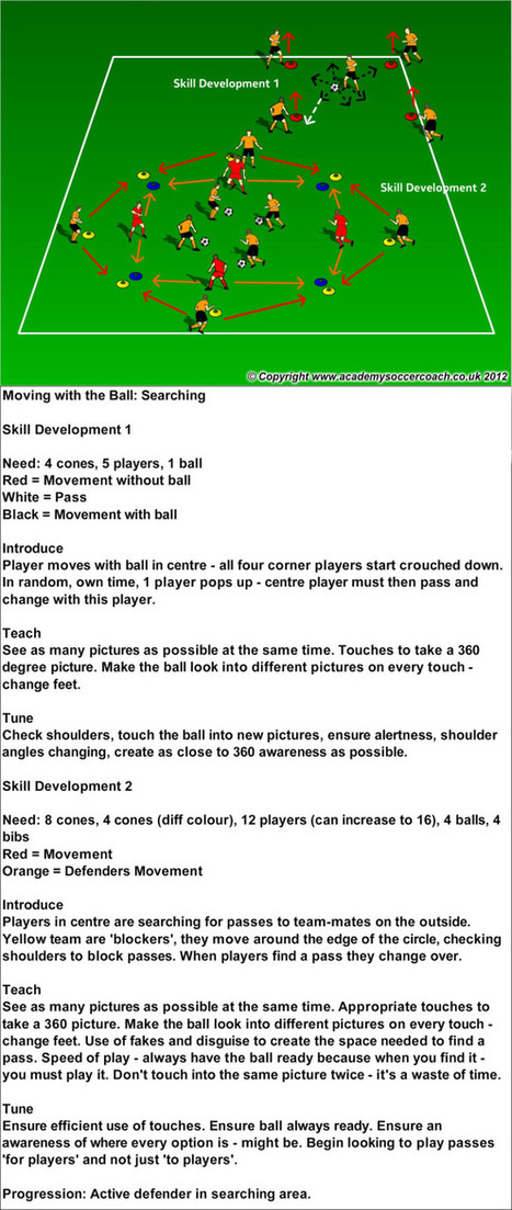 youth soccer training drills | YOUTH TO PRO SOCCER | Soccer Coaching AYSO | Scoop.it