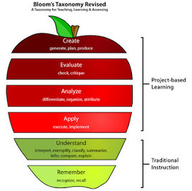 Howard-Winn Tech Blog: Search results for pbl | EDCI397: PBL and Classroom Climate | Scoop.it
