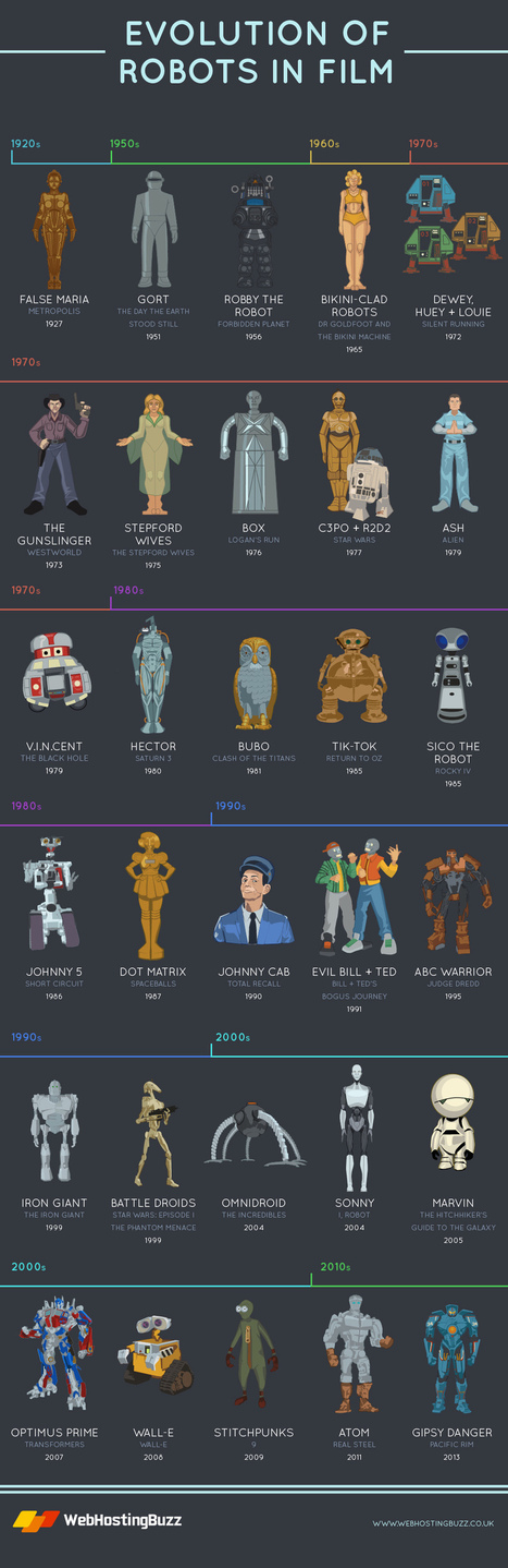 A Timeline Of The Robots In Films | Books, Photo, Video and Film | Scoop.it
