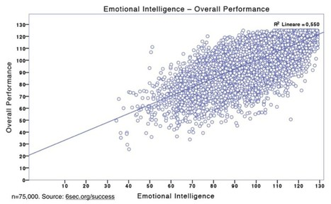 White Paper: Emotional Intelligence and Success • Six Seconds | Organisation Development | Scoop.it