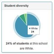 Student diversity.<br/>Source.<br/>Courtesy of @planarrowspace. | desktop liberation | Scoop.it