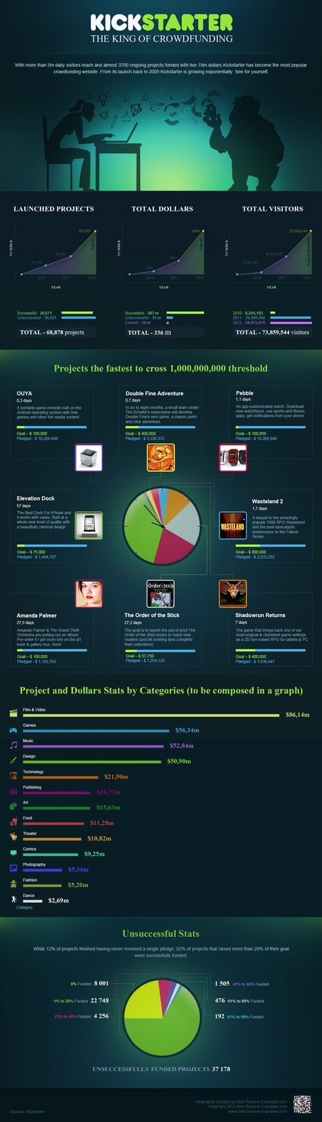 7 Infographics:  Kickstarter Facts, Figures & Statistics | visualizing social media | Scoop.it
