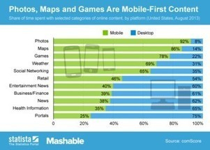 Infographic: Photos, Maps and Games Are Mobile-First Content | wearable and moving marketing | Scoop.it