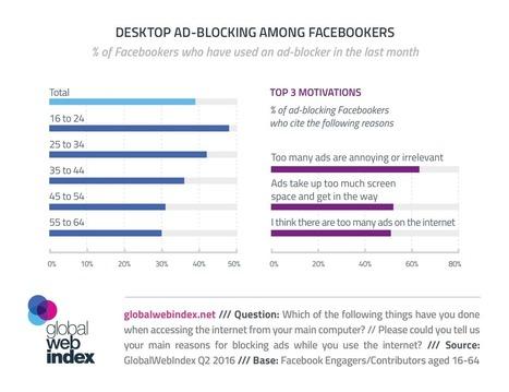 4 in 10 Facebookers Blocking Ads on Desktop | GWI | SocialMoMojo Web | Scoop.it