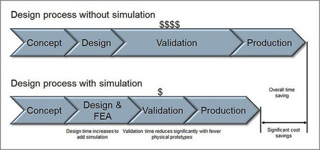 FEA and Its Impact on the Design Process and Lifecycle of a Product | CAE Services News | FEA Analysis | Scoop.it