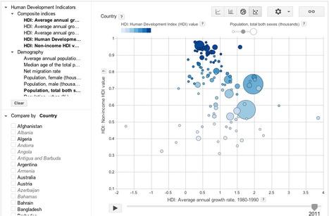 International Human Development Indicators - UNDP | Nouveaux paradigmes | Scoop.it