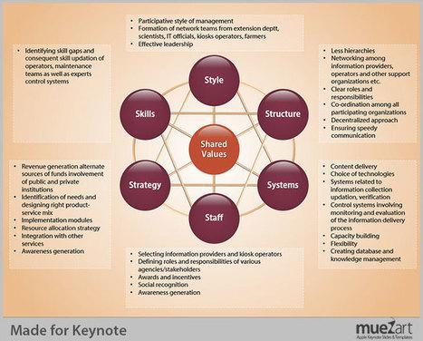Tips to Visualise 7S Framework on Keynote Presentations | Keynote Slide Formatting: Create better looking presentations | Scoop.it