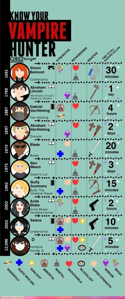 Infographic: Cheat Sheet To Vampire Hunters | For Lovers of Paranormal Romance | Scoop.it