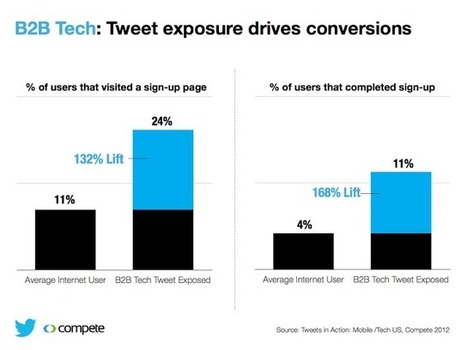 Twitter Advertising: Twitter and Compete study: How Tweets influence B2B tech audiences | Current Marketing Topics | Scoop.it