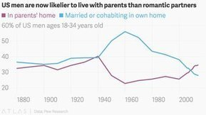 US Men Now Likelier to Live with Parents than with a Partner | :: The 4th Era :: | Scoop.it