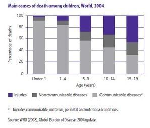 Ατυχήματα και σωματικές κακώσεις στην παιδική ηλικία | ΚΕΕΛΠΝΟ | Περί πολιτισμού... | Scoop.it