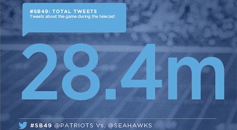 Il Super Bowl 2015 su Twitter: 28,4 milioni di tweet! | InTime - Social Media Magazine | Scoop.it
