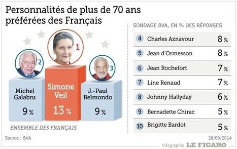 Infographie : Les personnalités âgées préférées des Français   Seniors   Scoop.it