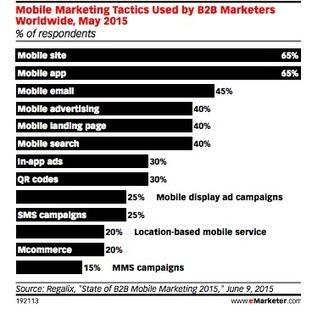 8 Essential B2B marketing trends for 2017 - Smart Insights Digital Marketing Advice | VEMD | Scoop.it