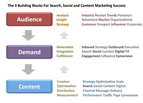 3 Building Blocks for Content and Search Marketing Success | MarketingHits | Scoop.it