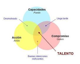 Componentes del talento - Creando Talento | educación | Scoop.it