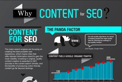 The Impact of Content on SEO: Infographic | Being Your Brand | Scoop.it