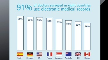 "Accenture Doctors Survey: The Digital Doctor is ""In"" 