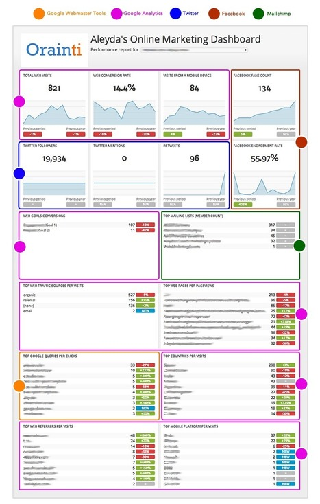 How to Create an SEO and Online Marketing Dashboard | Actua web marketing | Scoop.it