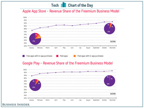 CHART OF THE DAY: Paid Apps Are Dead | Entrepreneurship, Innovation | Scoop.it