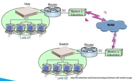 Repetidor, nodo, router, ethernet, hub, link y transceiver | Administración de sistemas operativos | Scoop.it
