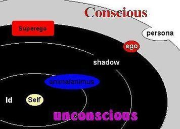 Carl Jung and Jungian Analytical Psychology | Depth Psych | Scoop.it