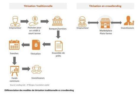 Position paper crowdlending : panorama des enjeux et opportunités pour les banques | ECN: European Crowdfunding Network | Scoop.it