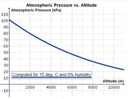 using the Bosch BMP085 (API v2) - just how it works | pressure sensor | Scoop.it