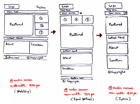 7 Tips to Speed Up Responsive Websites | SpyreStudios | webDesign Ideen | Scoop.it
