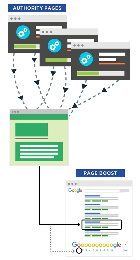 21 Actionable SEO Techniques You Can Use Right Now   Travel, Energy and Technology   Scoop.it