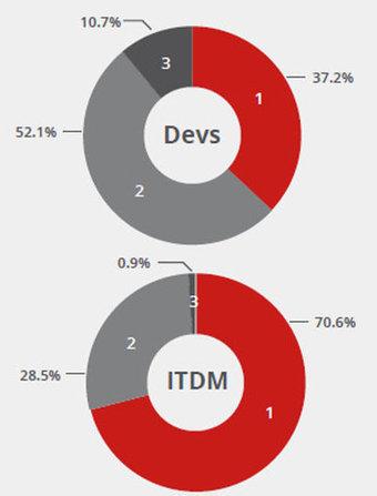 App native vs Web App : développeurs et décideurs IT pas d'accord | IT Corner | Scoop.it