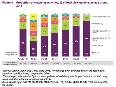 Audiences TV : la fragmentation, bombe à retardement | Ratings_Box | Scoop.it