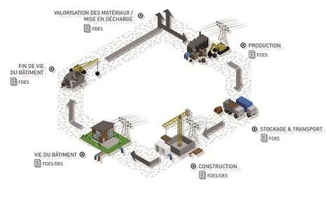 Vers le BEPOS et les bâtiments à HAUTE performance environnementale | Machines Pensantes | Scoop.it