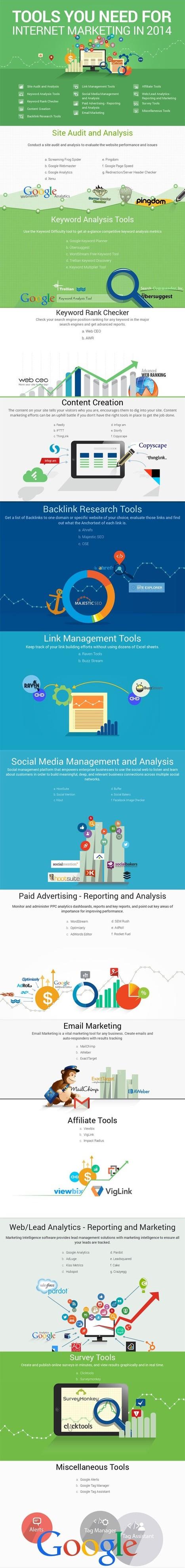 Herramientas que necesitas para el marketing online | Anairas | infografias - infographics | Scoop.it