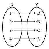 FUNCIONES INYECTIVAS, SOBREYECTIVAS Y BIYECTIVAS | matemática:funciones | Scoop.it