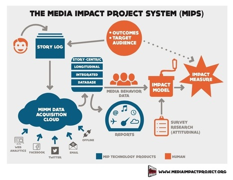 Comment mesurer l'impact des documentaires interactifs ? - davduf.net | Le Elearning dans l'univers connecté | Scoop.it