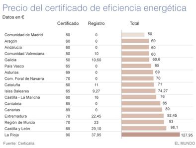 Un certificado energético, precios muy distintos según la comunidad | Ordenación del Territorio | Scoop.it