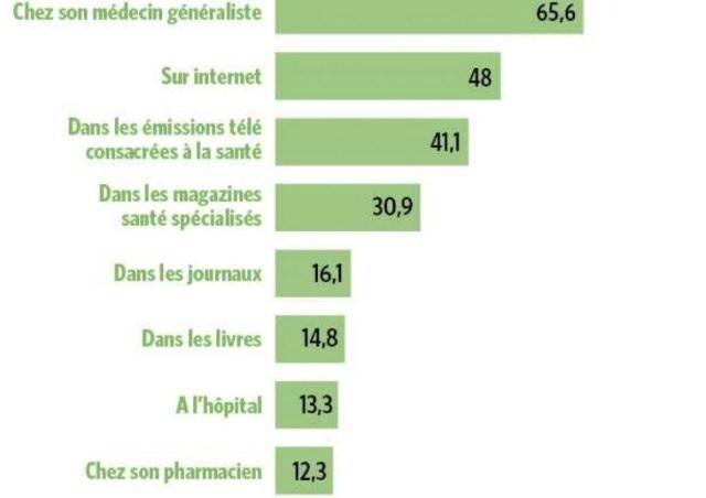 Santé: un Belge sur deux s'informe sur Internet