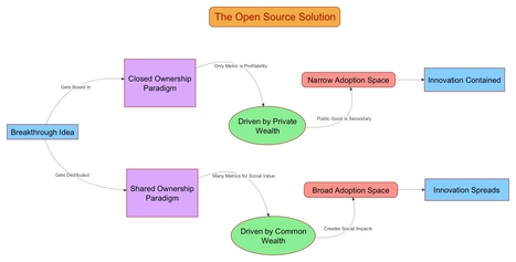The Open Source Solution to Climate Change | Prospective for Sustainability | Scoop.it