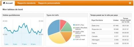Google Analytics 101 pour votre forum | Forumactif | Scoop.it
