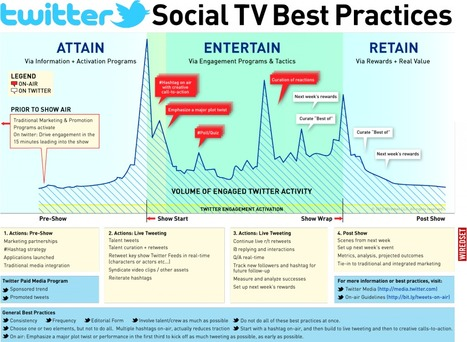 Social TV : On-Air / Online Best Practices – Twitter - Wiredset | Social TV, Transmedia, Broadcast Trends | Scoop.it