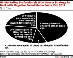 Marketers Not Prepared for Negative Feedback: New Research | | Digital-News on Scoop.it today | Scoop.it