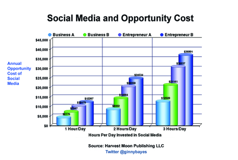 The Opportunity Cost of Social Media - More Than $30,000 a Year?   Social Media Today   Business Wales - Socially Speaking   Scoop.it