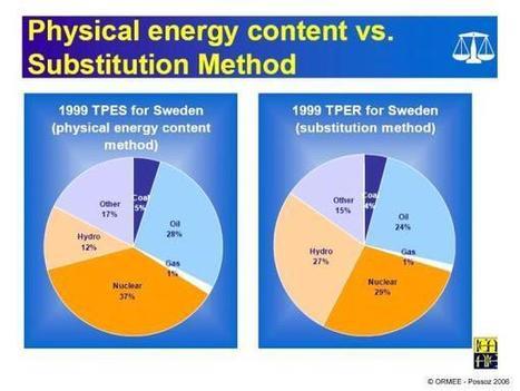 Classification des énergies | svt votre sujet mars 2013 llt | Scoop.it
