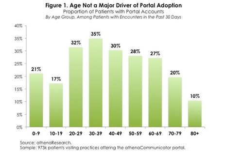 The Current State of Patient Portal Adoption | #HITsm | Scoop.it