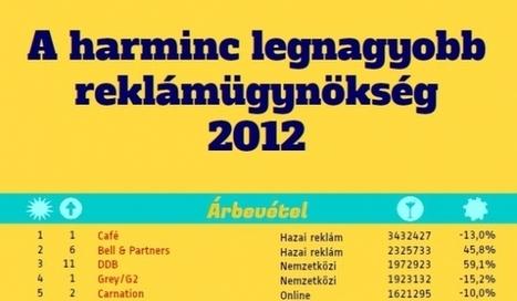 Kreatív Online - Így teljesítettek a reklámügynökségek 2012-ben   TrendZ   Scoop.it