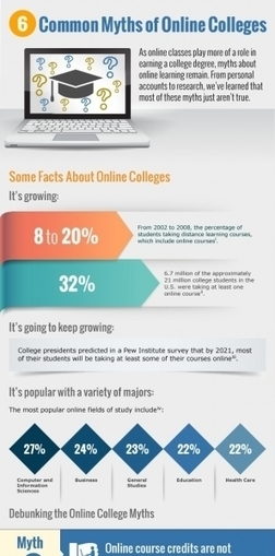 6 Myths of Online Colleges Infographic | Aprendiendo a Distancia | Scoop.it