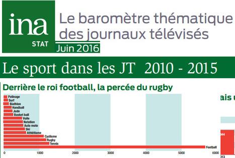 Le football représente 41% des infos sport aux JT | DocPresseESJ | Scoop.it