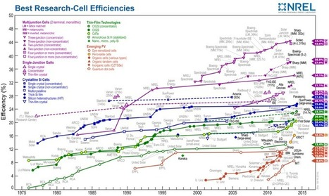 Solar-cell materials and efficiencies | Physics | Scoop.it