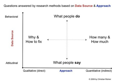 The Why, How and What of UX Research - Part 1 | Content Strategy Examined | Scoop.it